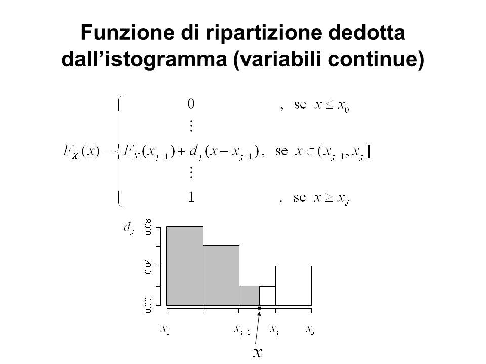 Funzione di ripartizione dedotta dall'istogramma (variabili continue)