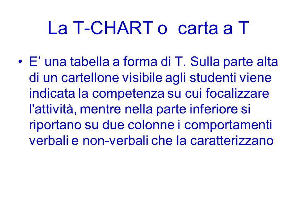 La T-CHART o carta a T