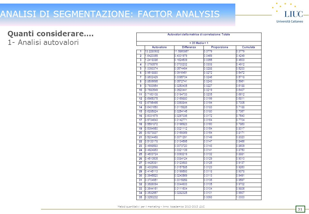Autovalori della matrice di correlazione: Totale