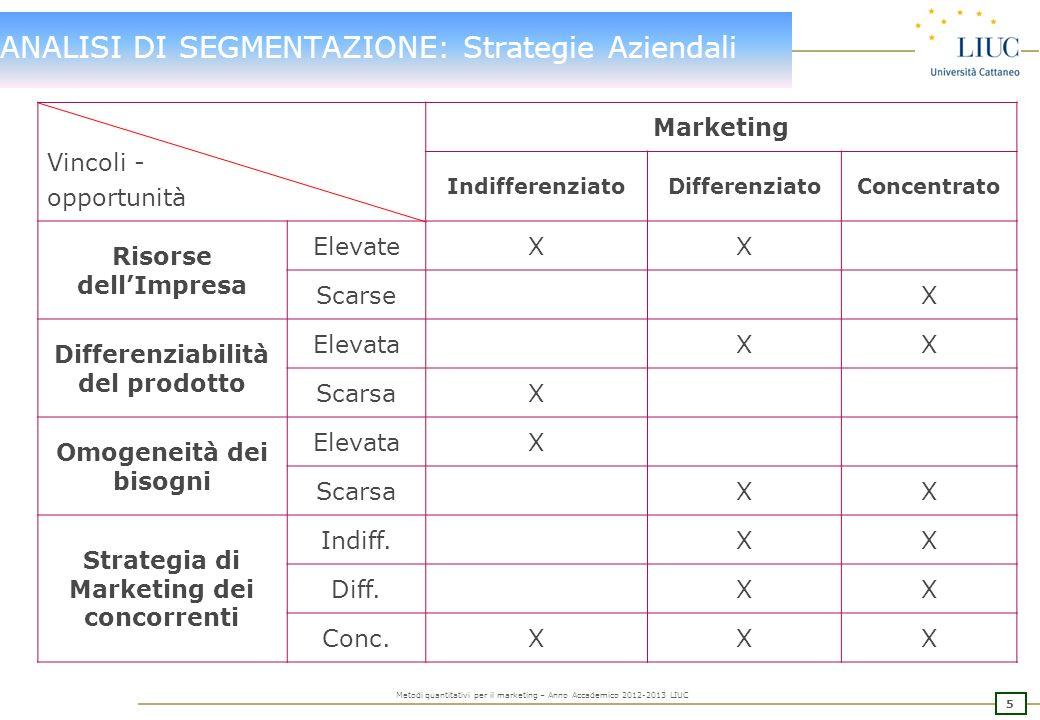 ANALISI DI SEGMENTAZIONE: Strategie Aziendali