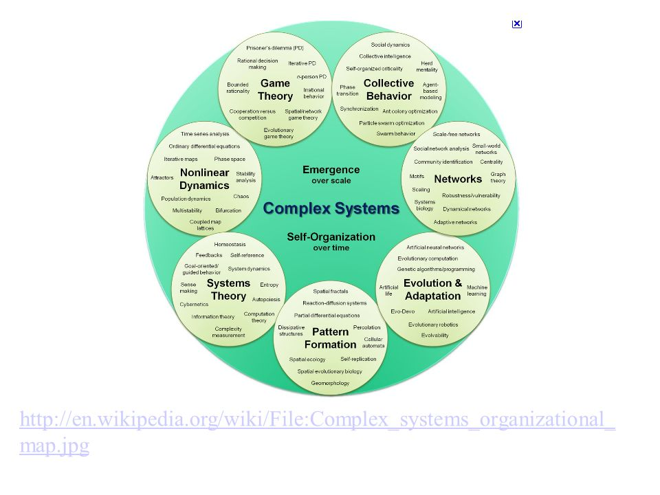 http://en. wikipedia. org/wiki/File:Complex_systems_organizational_map