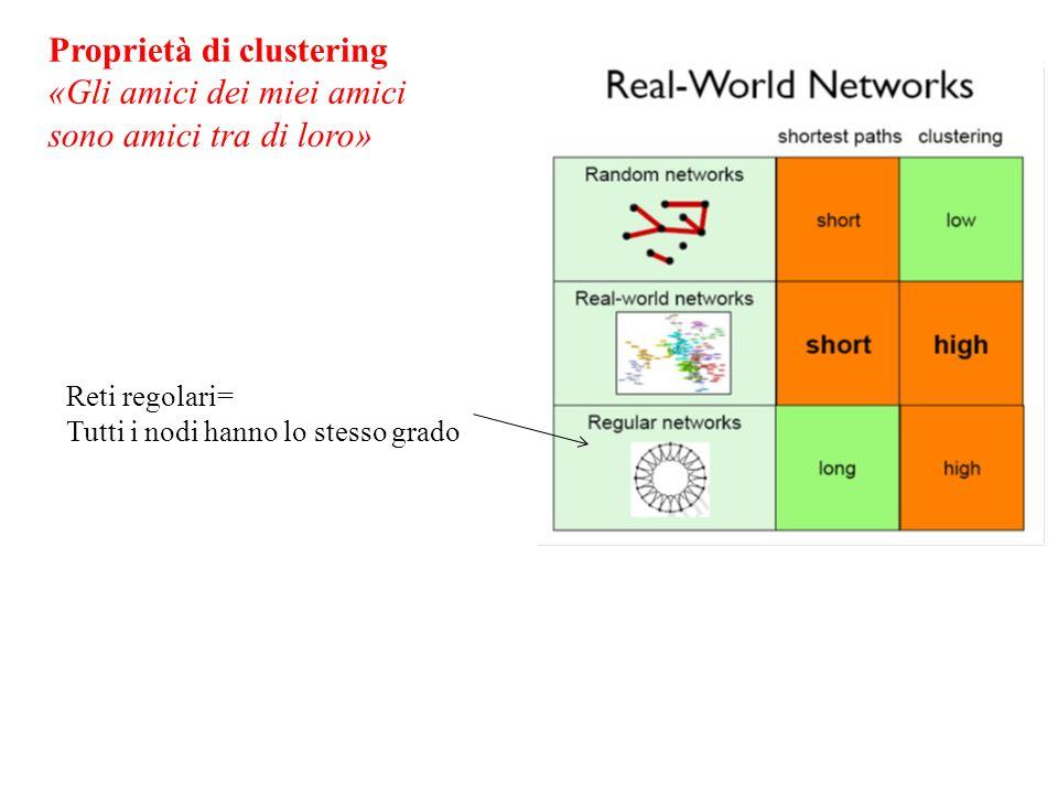 Proprietà di clustering