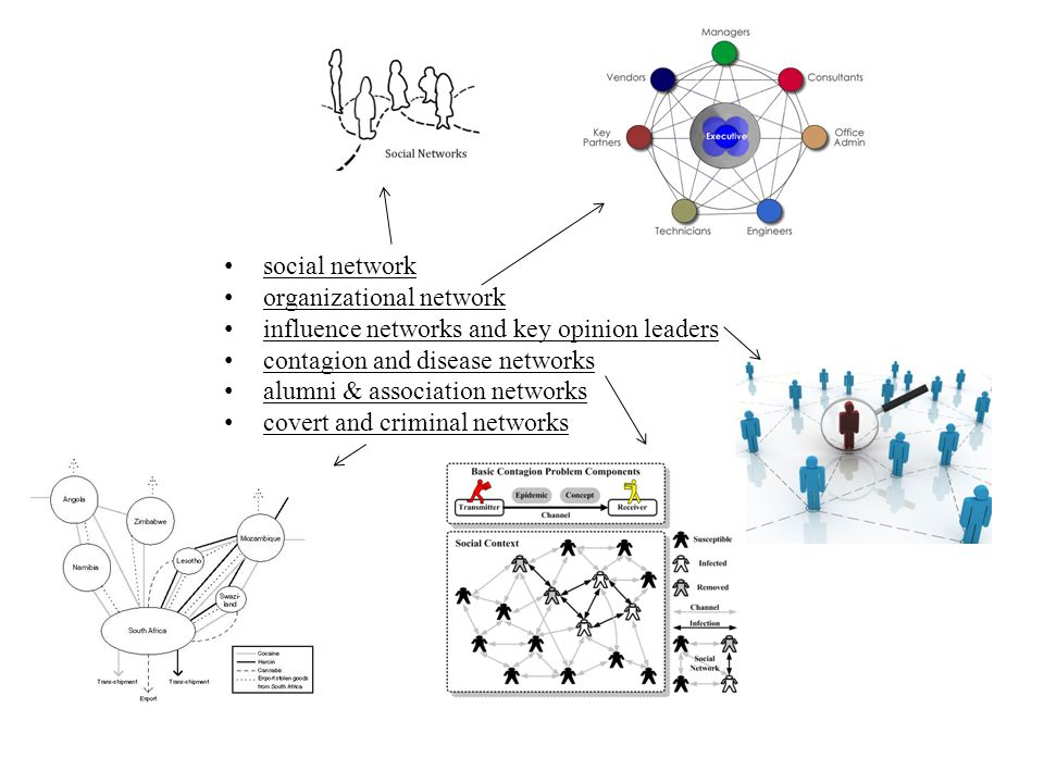 social networkorganizational network. influence networks and key opinion leaders. contagion and disease networks.