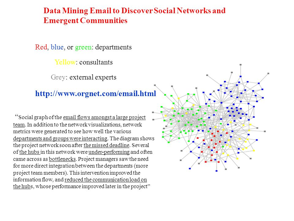Data Mining Email to Discover Social Networks and Emergent Communities