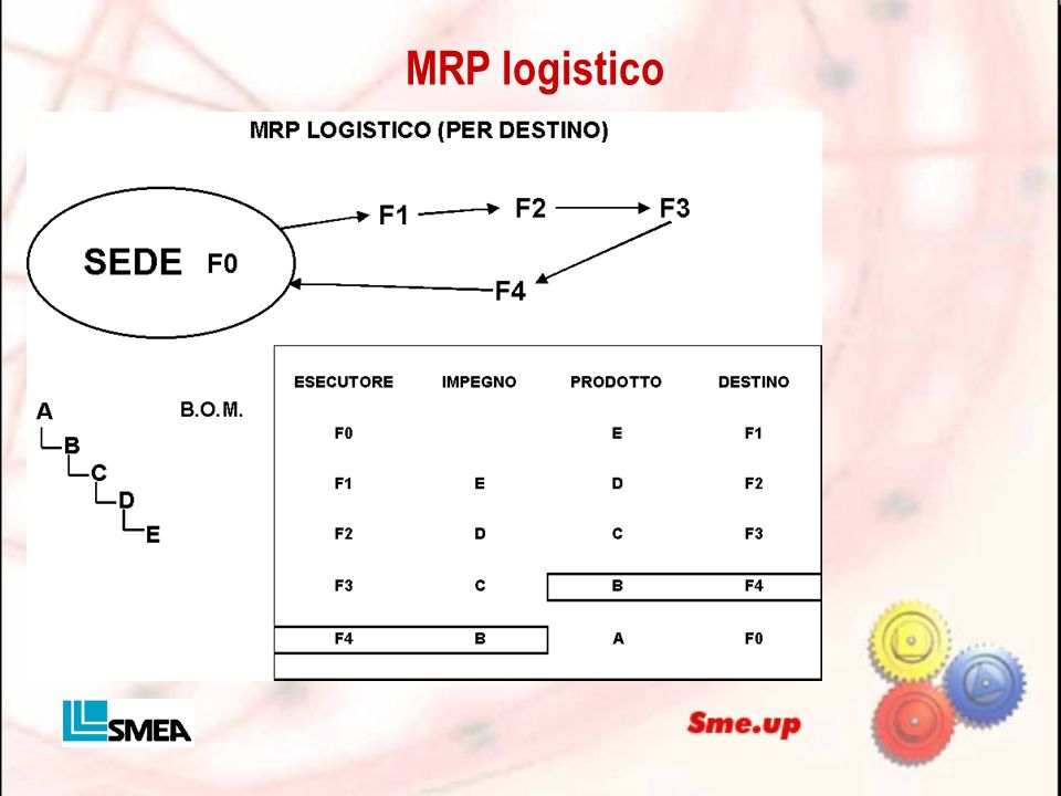 MRP logistico
