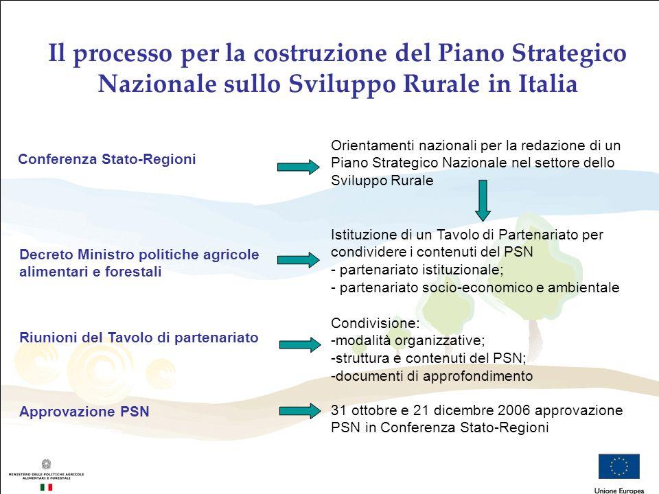 Il processo per la costruzione del Piano Strategico Nazionale sullo Sviluppo Rurale in Italia