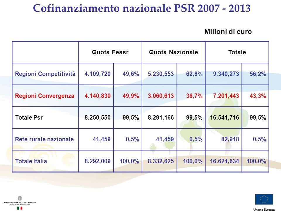 Cofinanziamento nazionale PSR 2007 - 2013