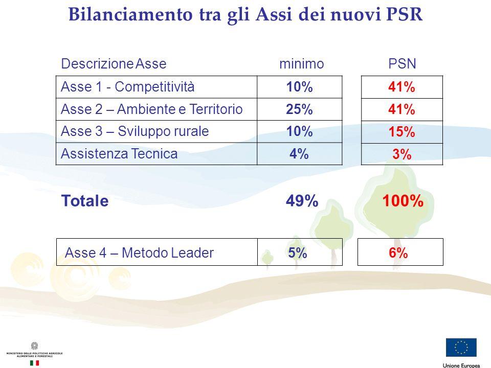 Bilanciamento tra gli Assi dei nuovi PSR