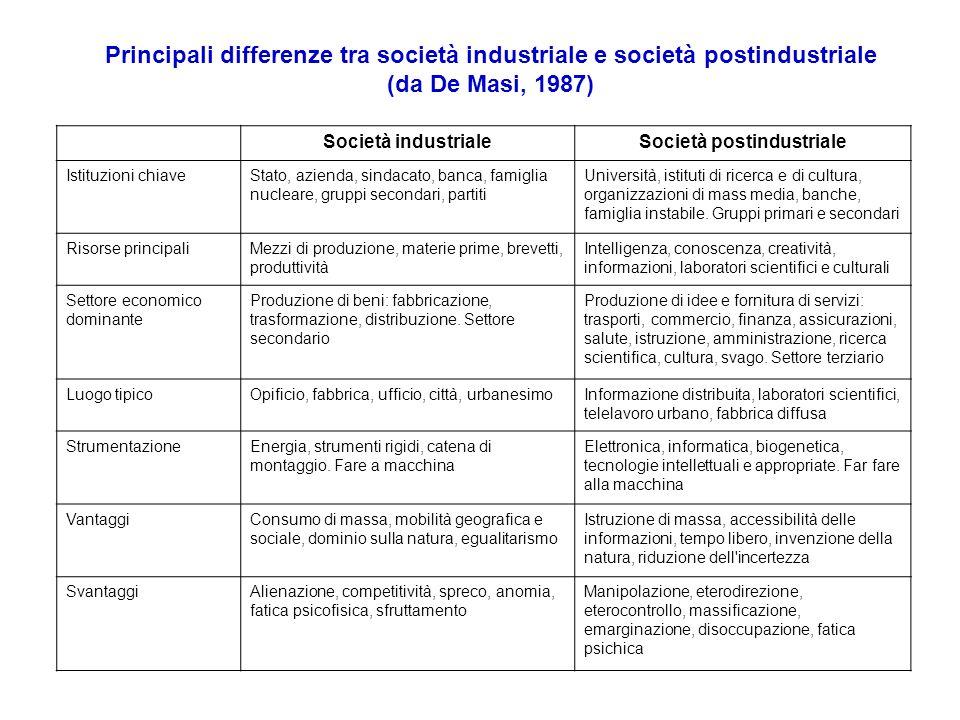 Società postindustriale