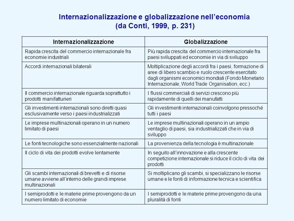 Internazionalizzazione e globalizzazione nell'economia