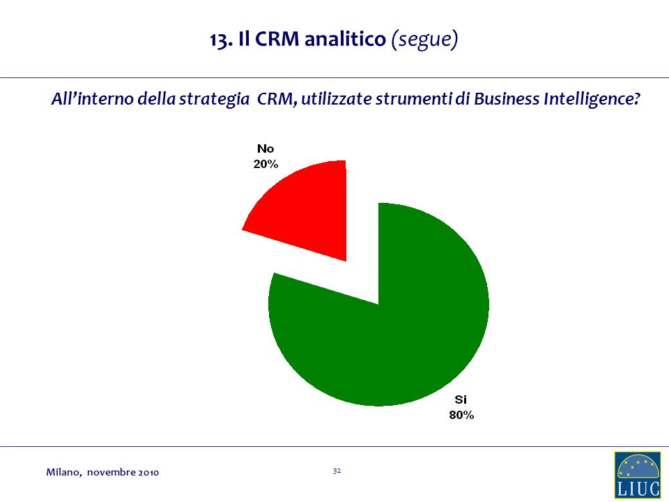 13. Il CRM analitico (segue)