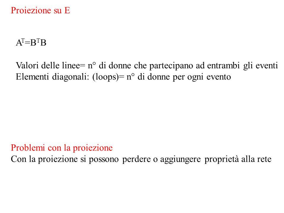 Proiezione su E AT=BTB. Valori delle linee= n° di donne che partecipano ad entrambi gli eventi.