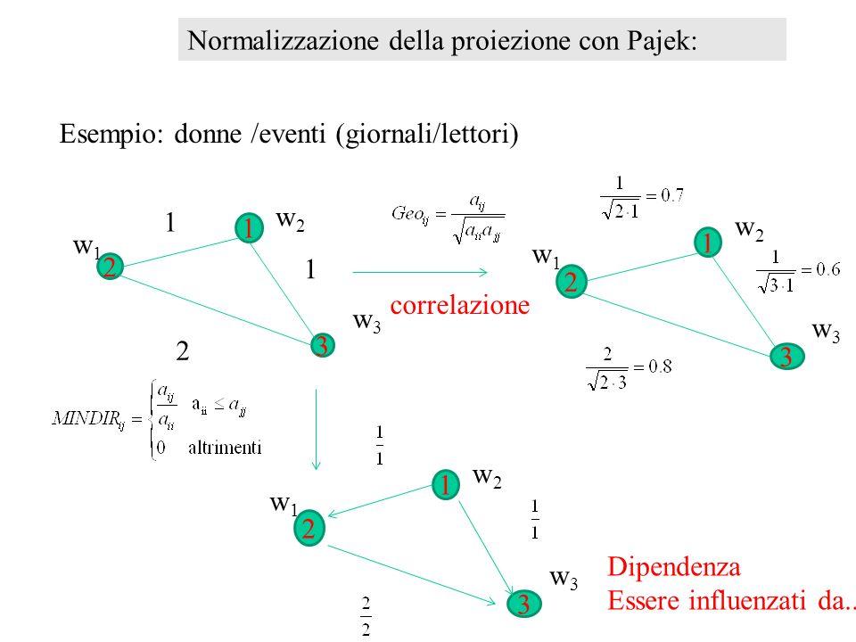 Normalizzazione della proiezione con Pajek:
