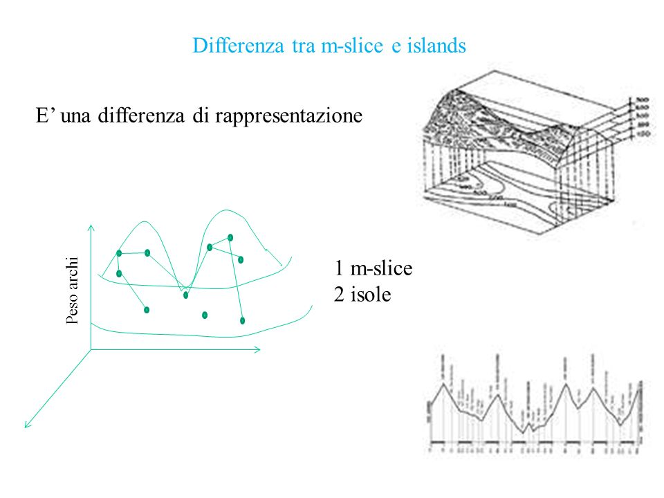 Differenza tra m-slice e islands
