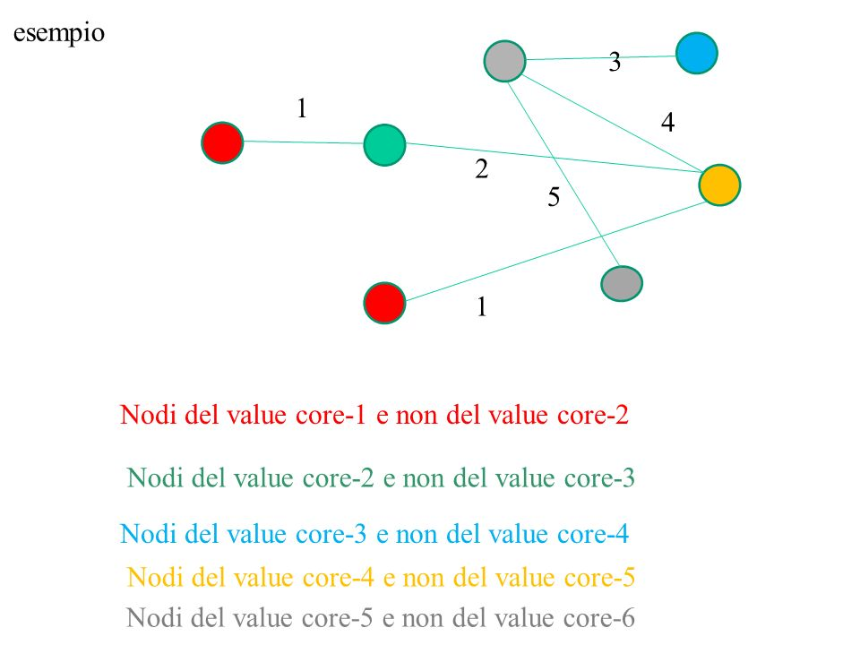 esempio 3. 4. 5. 2. 1. Nodi del value core-1 e non del value core-2. Nodi del value core-2 e non del value core-3.