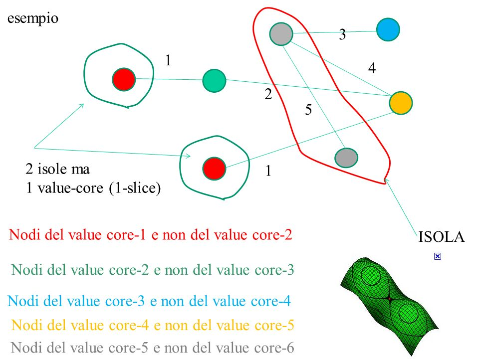 Nodi del value core-1 e non del value core-2