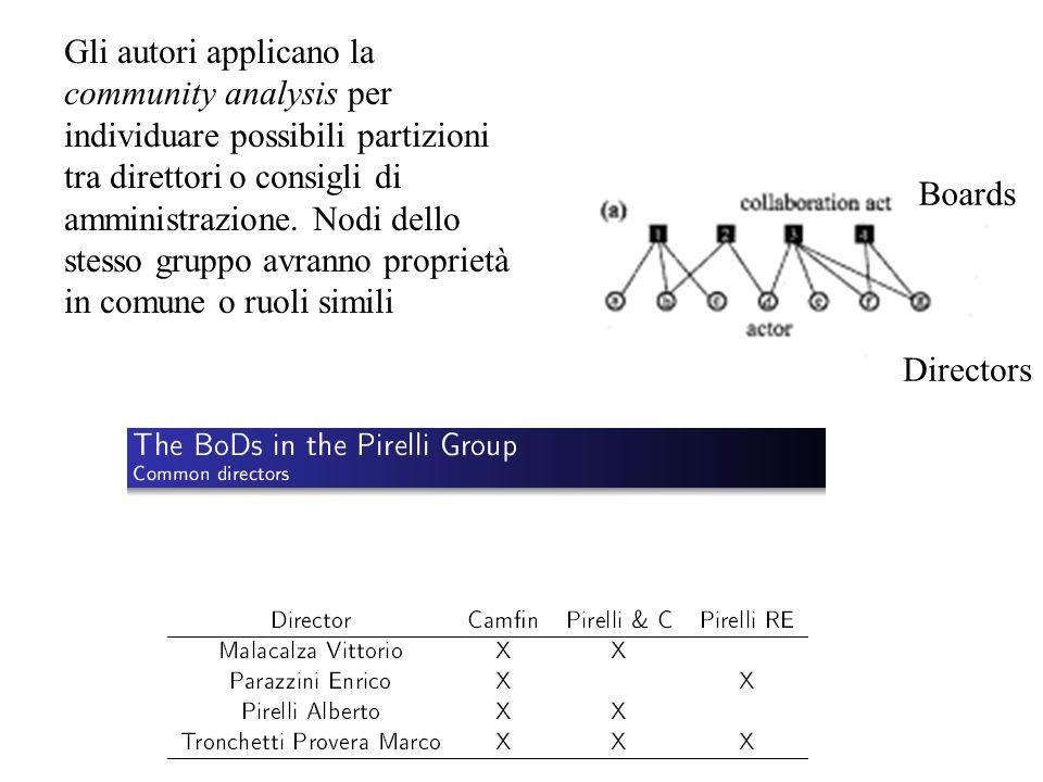 Gli autori applicano la community analysis per individuare possibili partizioni tra direttori o consigli di amministrazione. Nodi dello stesso gruppo avranno proprietà in comune o ruoli simili