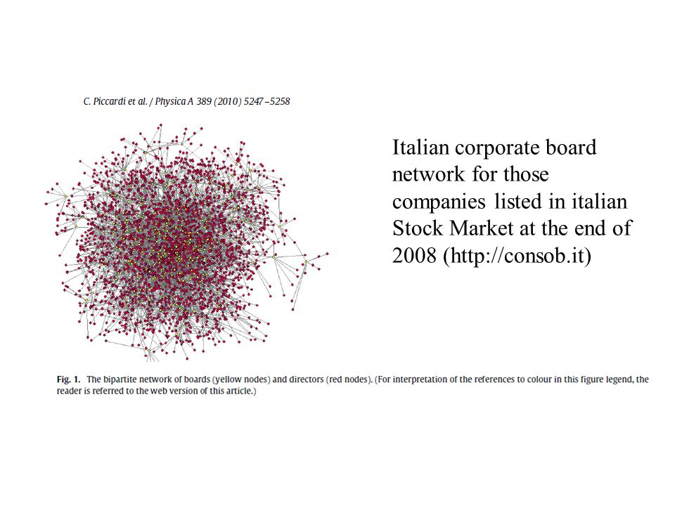 Italian corporate board network for those companies listed in italian Stock Market at the end of 2008 (http://consob.it)