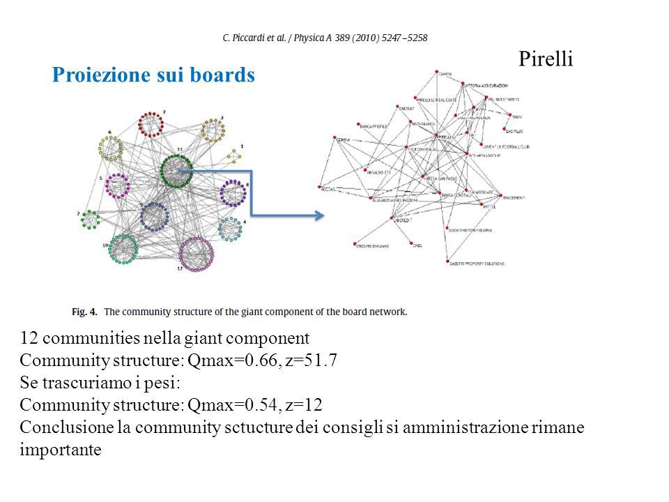 Pirelli Proiezione sui boards 12 communities nella giant component
