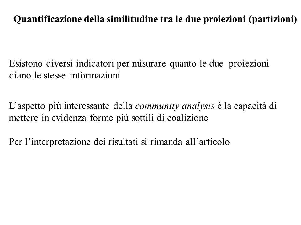 Quantificazione della similitudine tra le due proiezioni (partizioni)