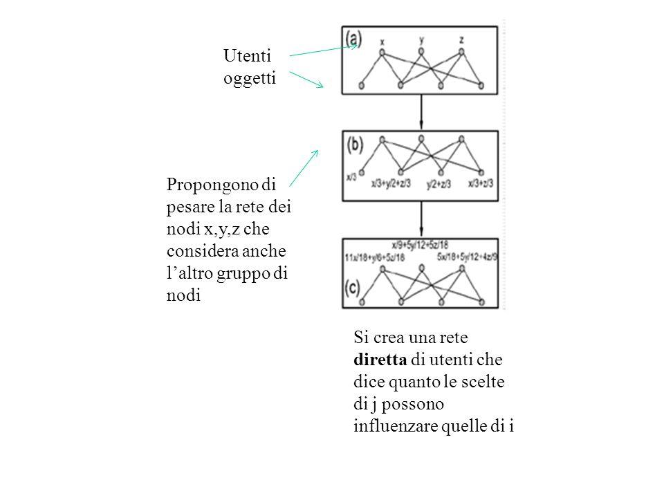 Utenti oggetti. Propongono di pesare la rete dei nodi x,y,z che considera anche l'altro gruppo di nodi.