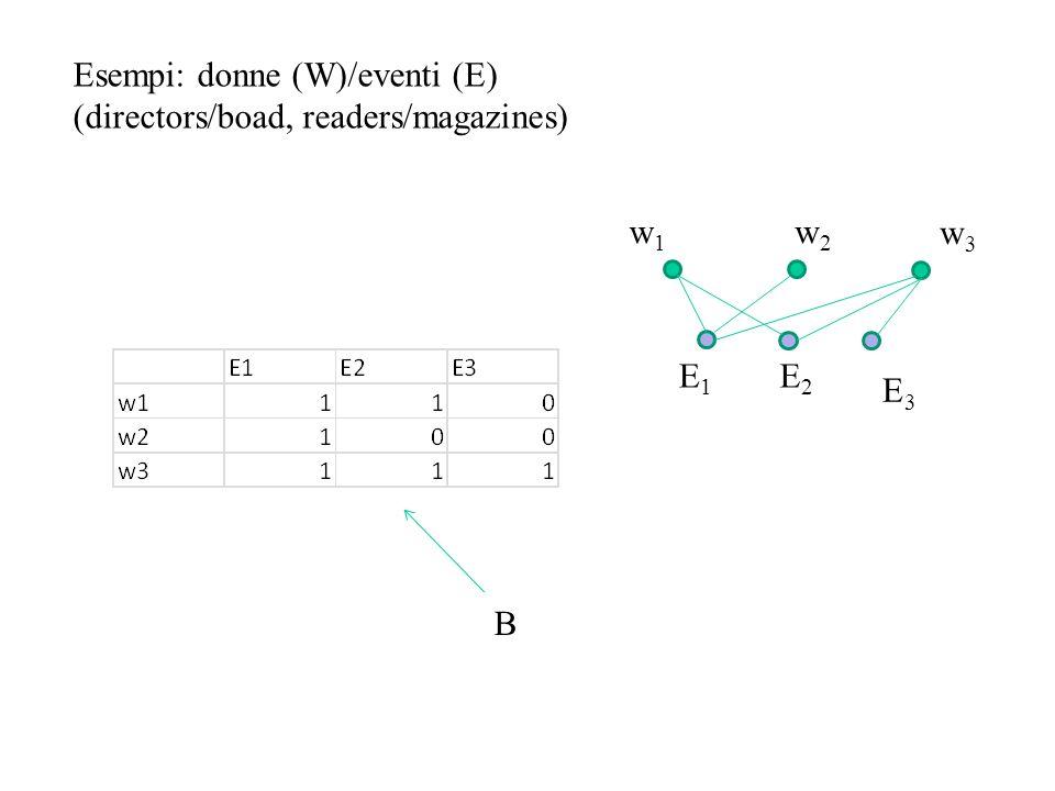 Esempi: donne (W)/eventi (E)
