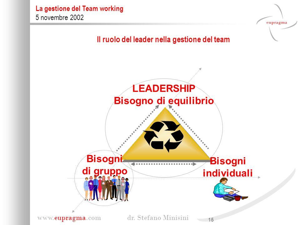 Il ruolo del leader nella gestione del team