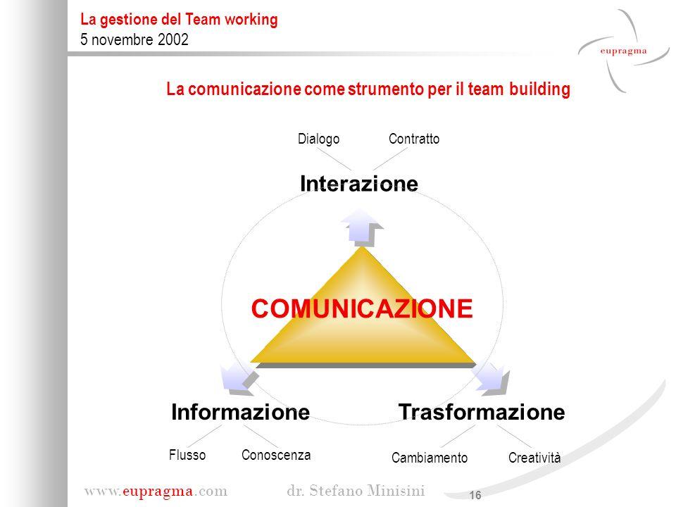 La comunicazione come strumento per il team building