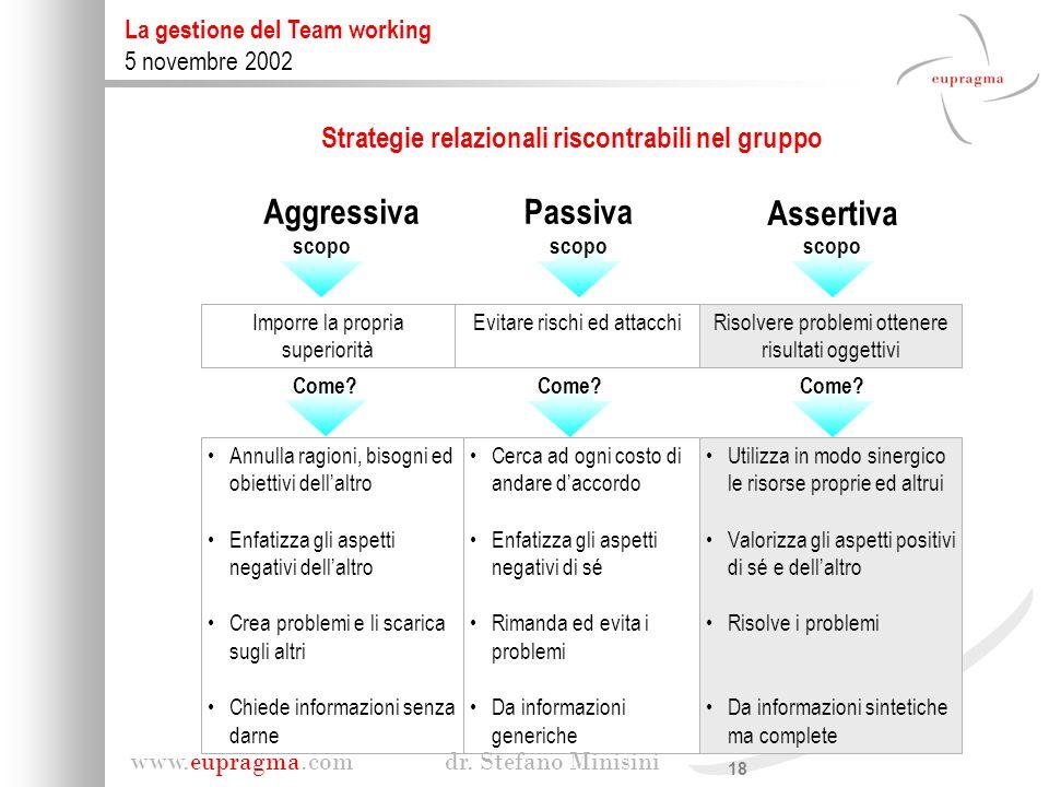 Strategie relazionali riscontrabili nel gruppo
