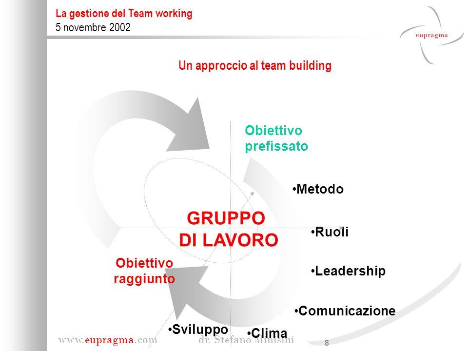 Un approccio al team building