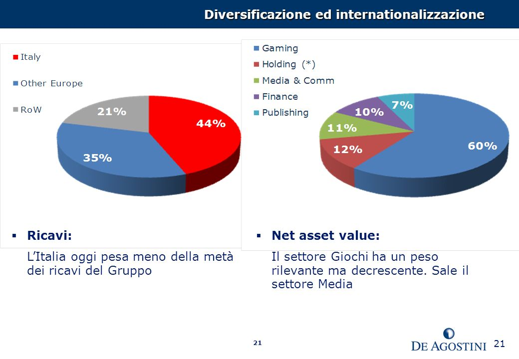 Diversificazione ed internationalizzazione