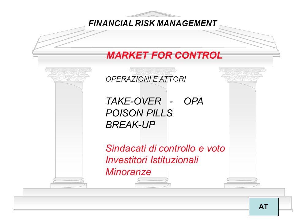 Sindacati di controllo e voto Investitori Istituzionali Minoranze