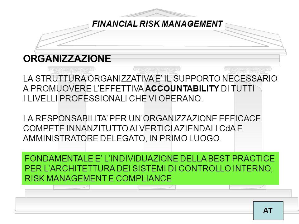 ORGANIZZAZIONE FINANCIAL RISK MANAGEMENT