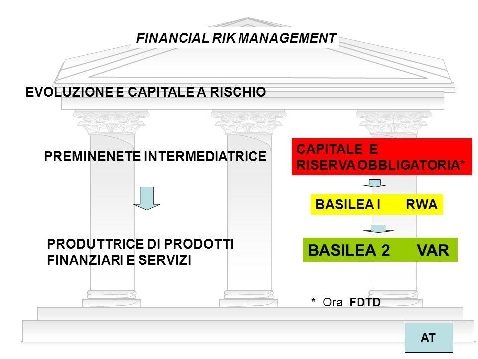 BASILEA 2 VAR FINANCIAL RIK MANAGEMENT EVOLUZIONE E CAPITALE A RISCHIO