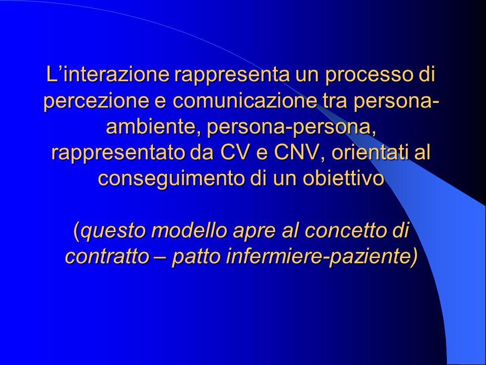 L'interazione rappresenta un processo di percezione e comunicazione tra persona- ambiente, persona-persona, rappresentato da CV e CNV, orientati al conseguimento di un obiettivo (questo modello apre al concetto di contratto – patto infermiere-paziente)