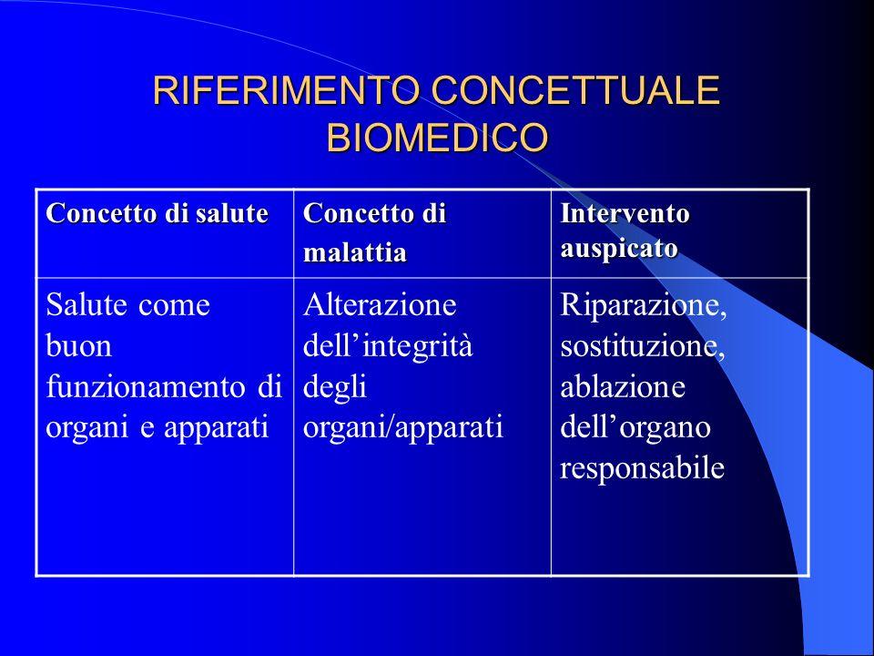 RIFERIMENTO CONCETTUALE BIOMEDICO