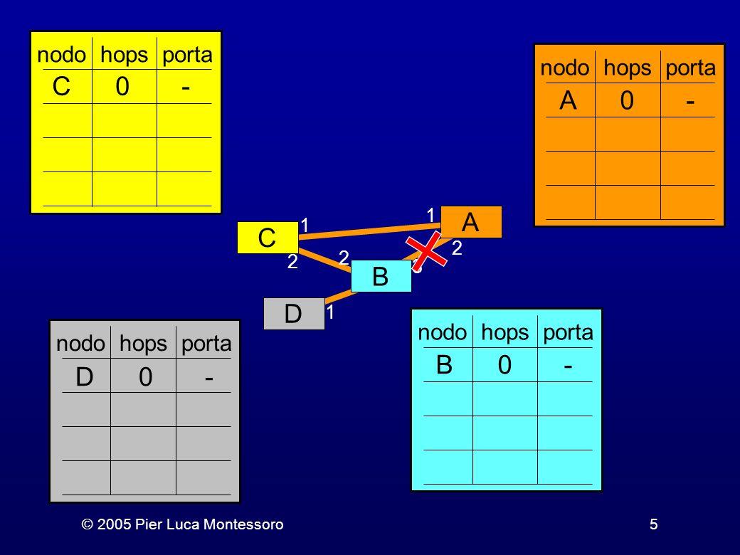 nodo hops porta C 0 - D 0 - B 0 - A 0 - C A D B 1 2 3