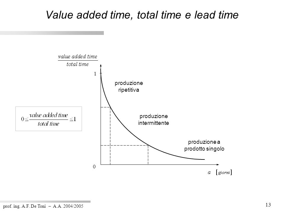 Value added time, total time e lead time