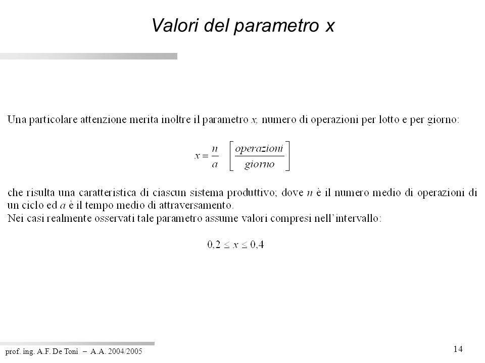 Valori del parametro x prof. ing. A.F. De Toni – A.A. 2004/2005