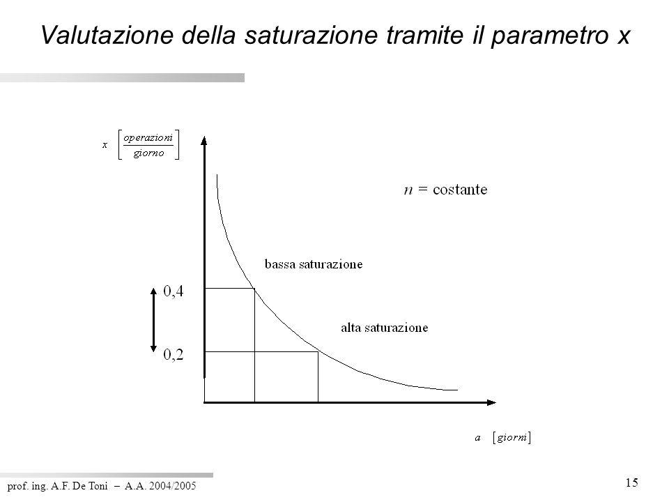 Valutazione della saturazione tramite il parametro x