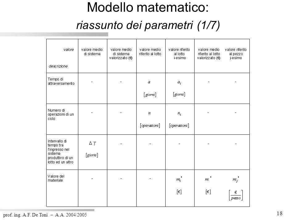Modello matematico: riassunto dei parametri (1/7)