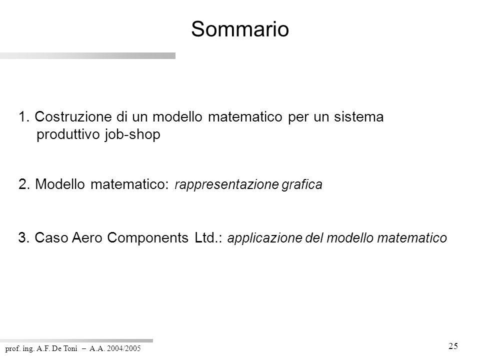 Sommario 1. Costruzione di un modello matematico per un sistema produttivo job-shop. 2. Modello matematico: rappresentazione grafica.