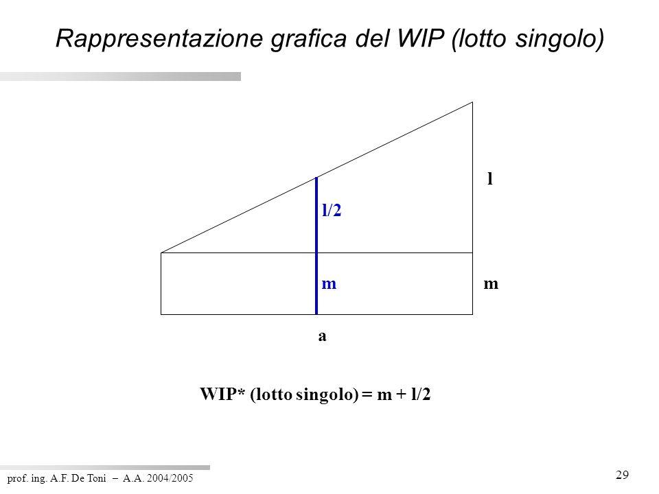 Rappresentazione grafica del WIP (lotto singolo)