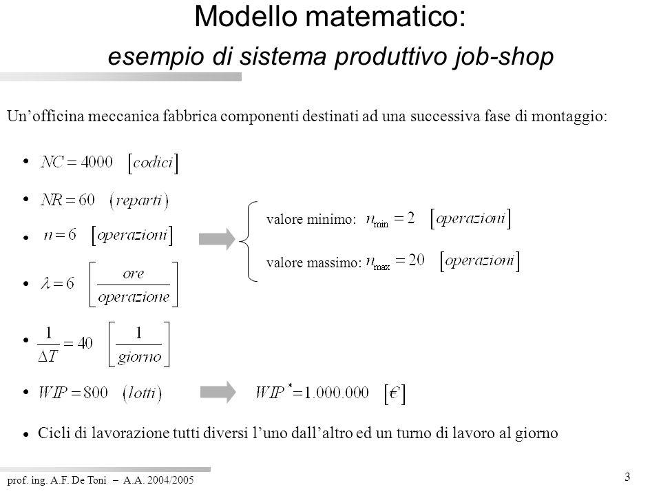 Modello matematico: esempio di sistema produttivo job-shop