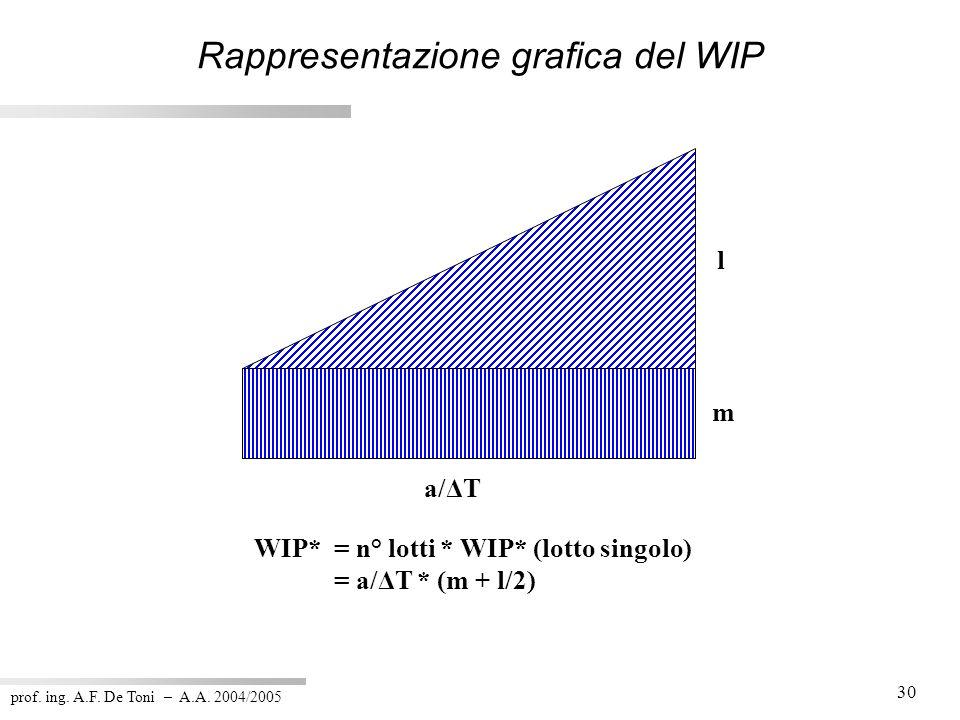 Rappresentazione grafica del WIP