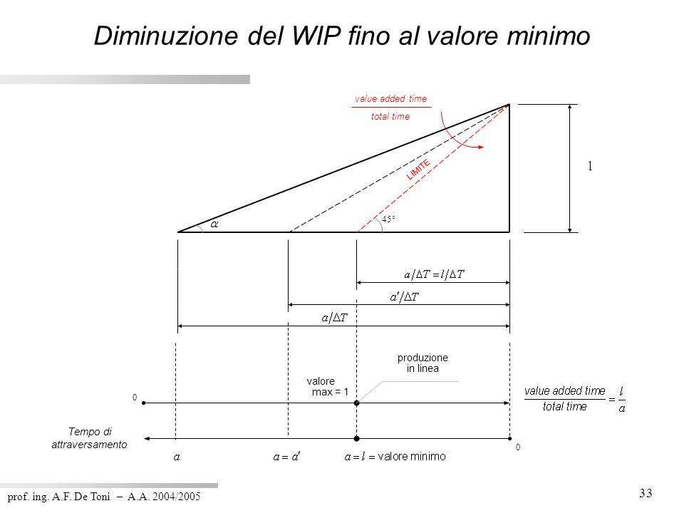 Diminuzione del WIP fino al valore minimo
