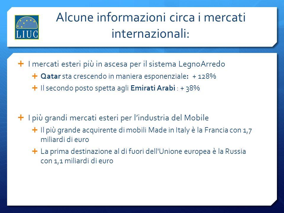 Alcune informazioni circa i mercati internazionali: