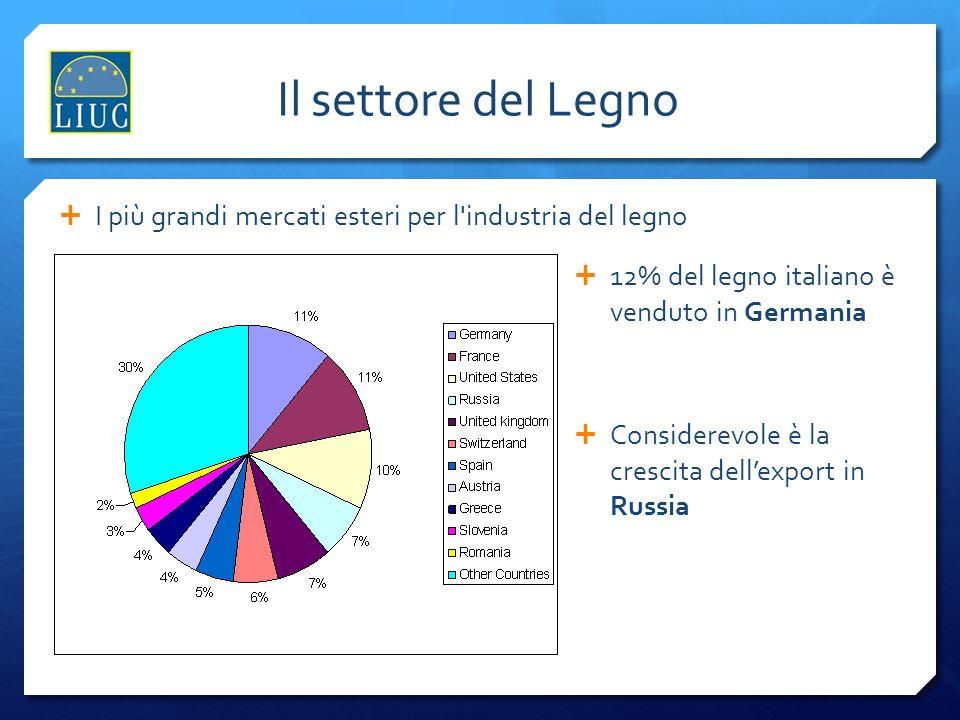 Il settore del Legno I più grandi mercati esteri per l industria del legno. 12% del legno italiano è venduto in Germania.