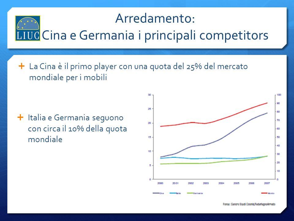Arredamento: Cina e Germania i principali competitors