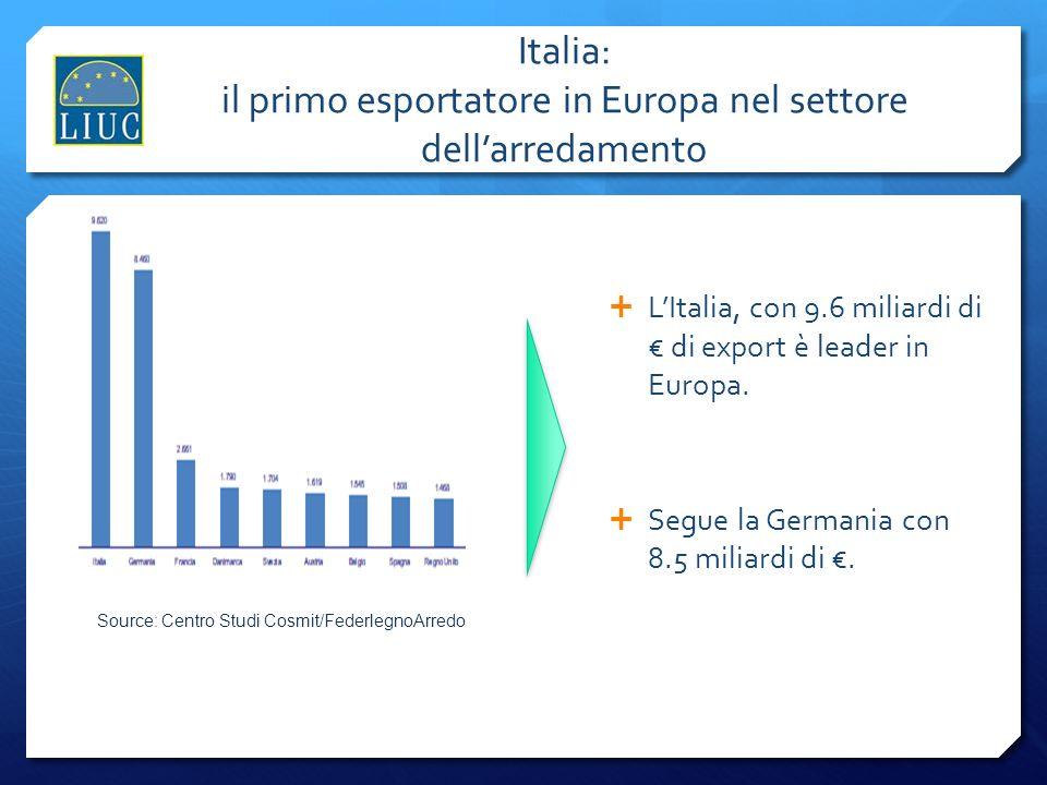 Italia: il primo esportatore in Europa nel settore dell'arredamento